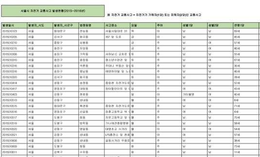 서울시 자전거 관련 정보