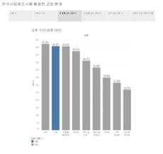 전국사업체조사를 활용한 교회 통계