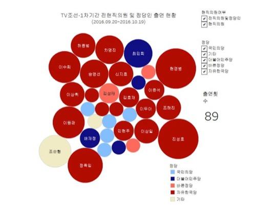 TV조선 - 전현직의원 및 정당인 출연 현황 분석